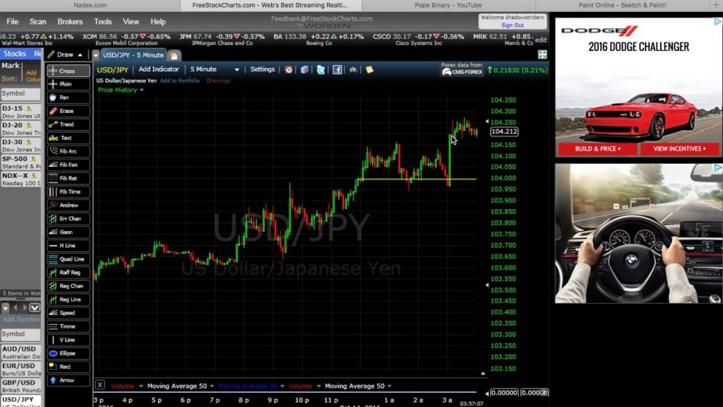 Nadex Binary Options Trading- 900% Profit Strategy- No Scam